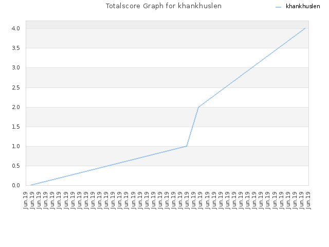 Totalscore Graph for khankhuslen