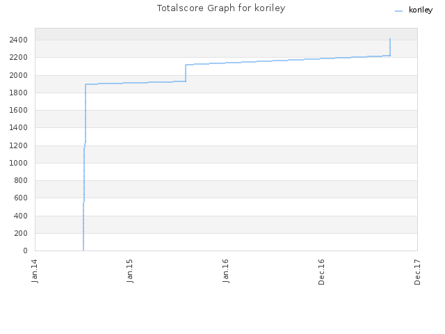 Totalscore Graph for koriley