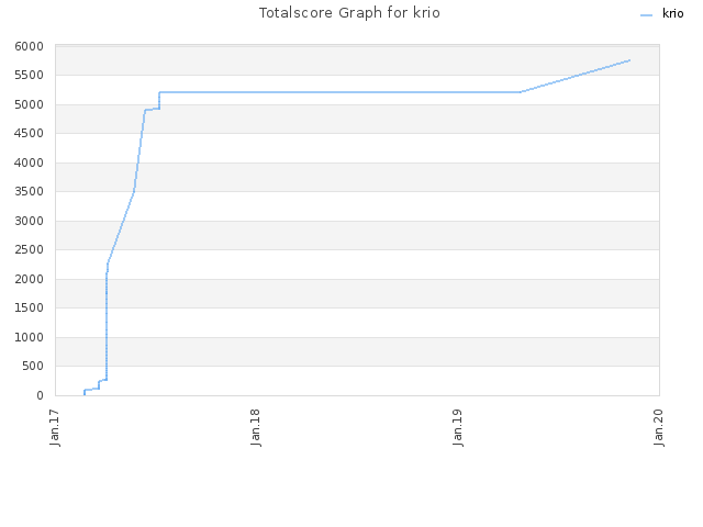 Totalscore Graph for krio