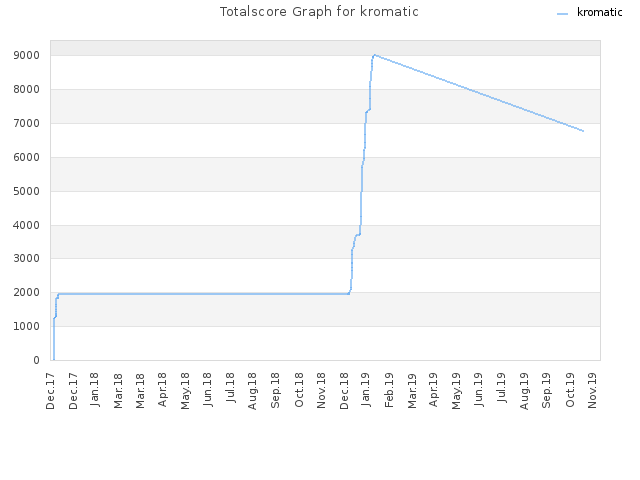 Totalscore Graph for kromatic