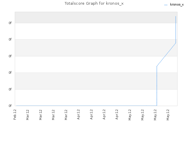 Totalscore Graph for kronos_x