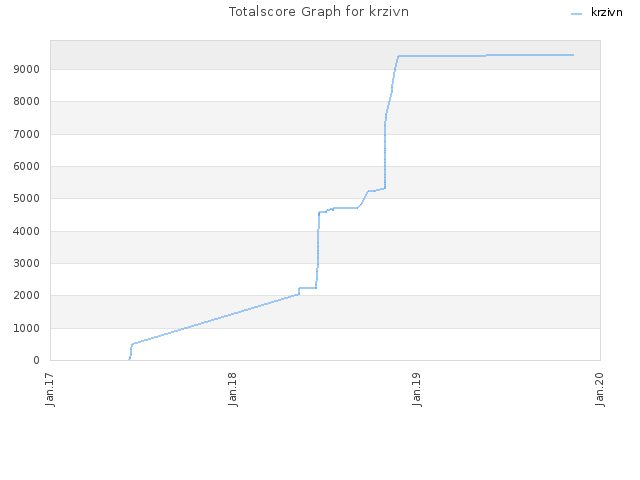 Totalscore Graph for krzivn