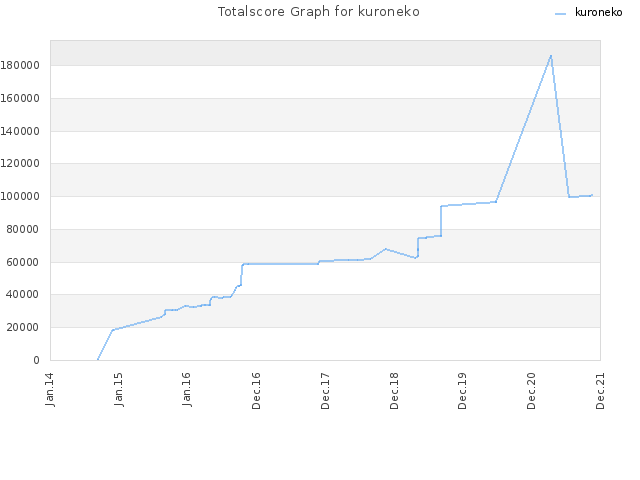 Totalscore Graph for kuroneko