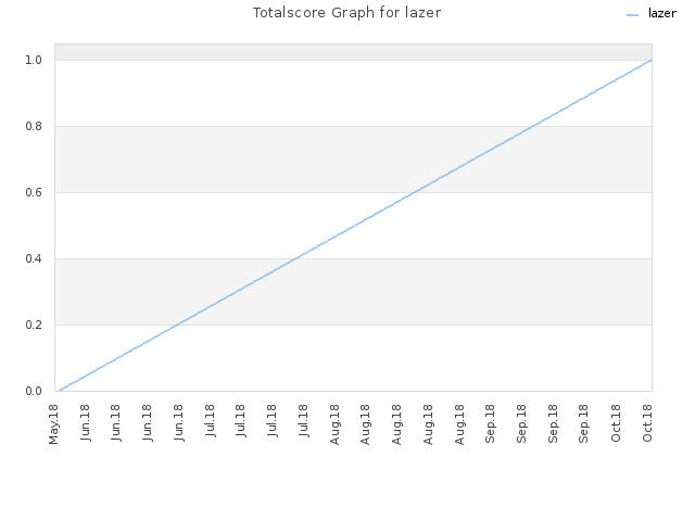 Totalscore Graph for lazer