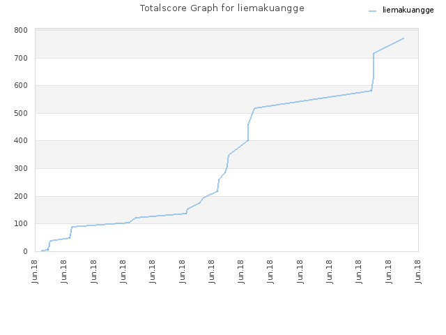 Totalscore Graph for liemakuangge