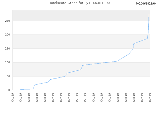 Totalscore Graph for liy1046381890