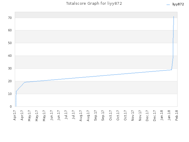 Totalscore Graph for liyy872
