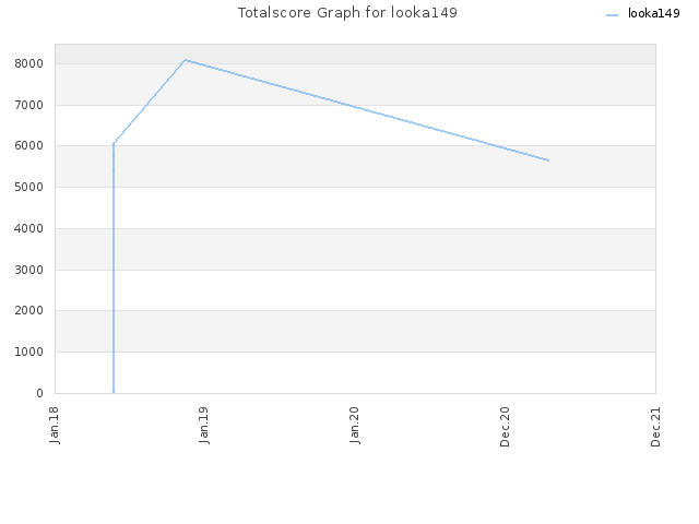 Totalscore Graph for looka149