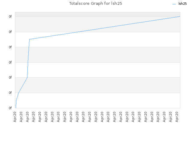 Totalscore Graph for lsh25