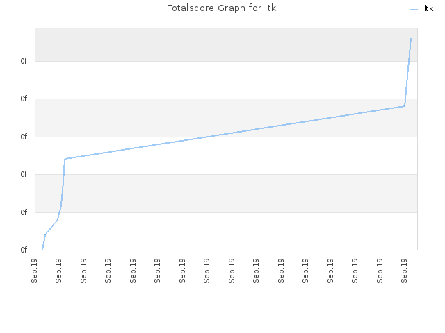 Totalscore Graph for ltk