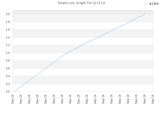 Totalscore Graph for ly1314