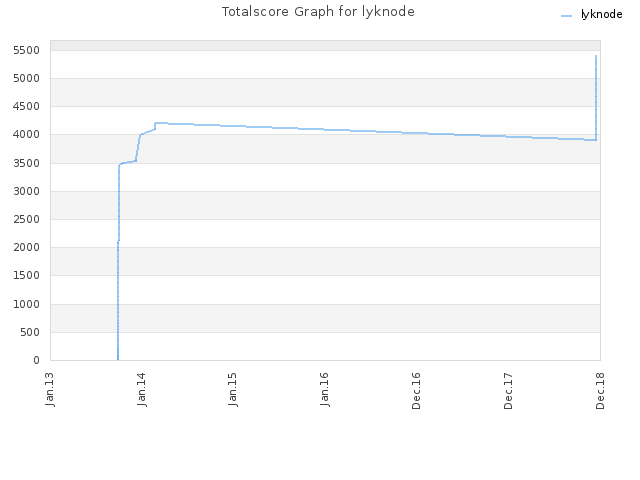 Totalscore Graph for lyknode