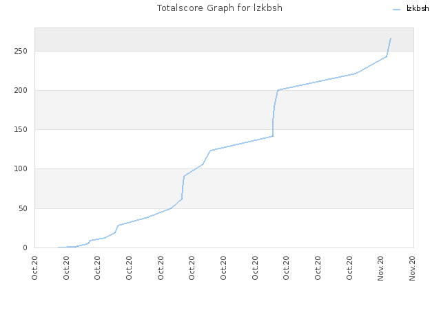 Totalscore Graph for lzkbsh