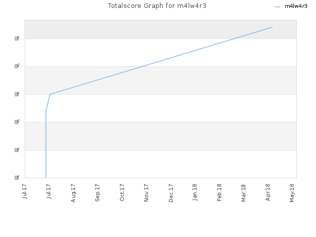 Totalscore Graph for m4lw4r3