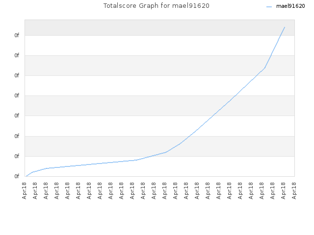 Totalscore Graph for mael91620
