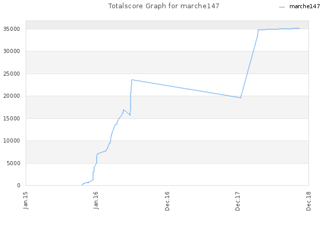 Totalscore Graph for marche147