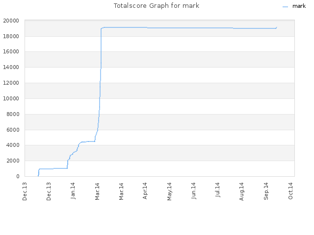 Totalscore Graph for mark