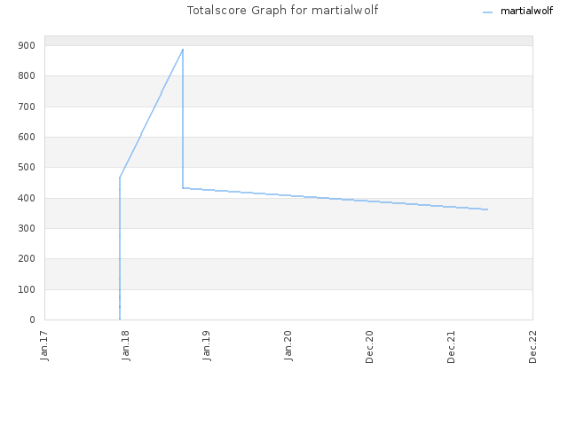 Totalscore Graph for martialwolf