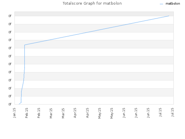 Totalscore Graph for matbolon