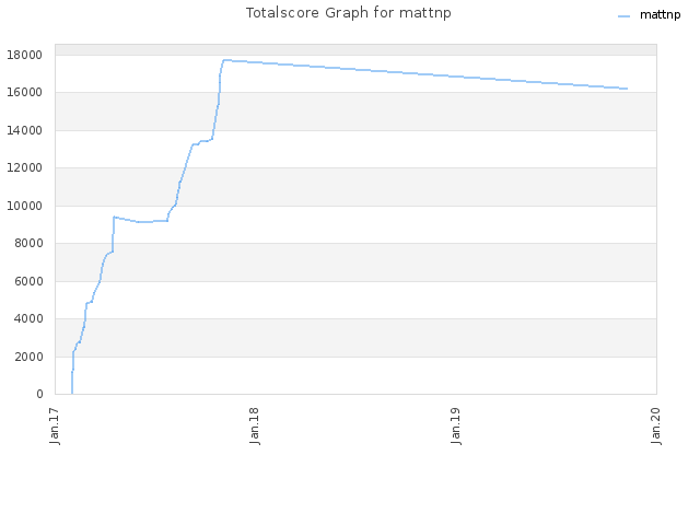 Totalscore Graph for mattnp