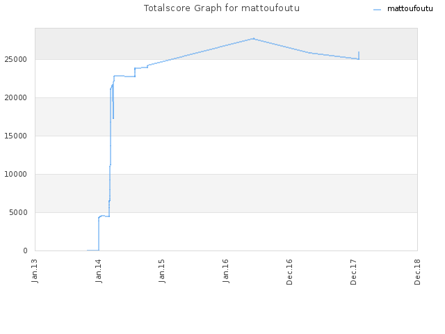 Totalscore Graph for mattoufoutu