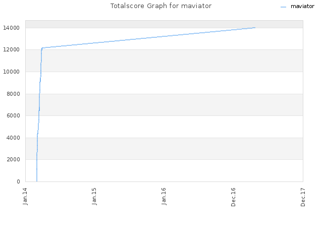Totalscore Graph for maviator
