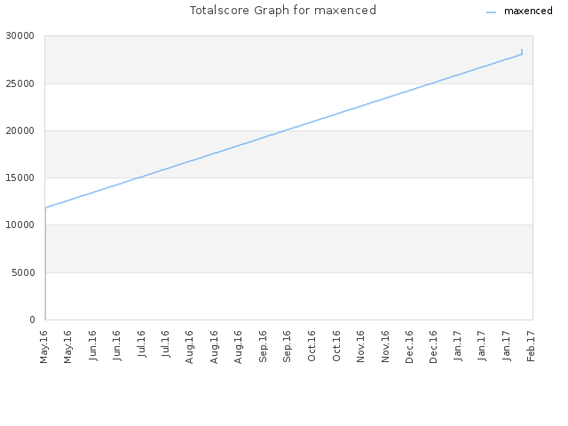 Totalscore Graph for maxenced