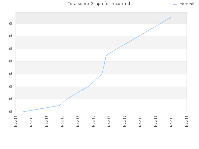 Totalscore Graph for mcdnmd