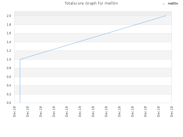 Totalscore Graph for mell0n