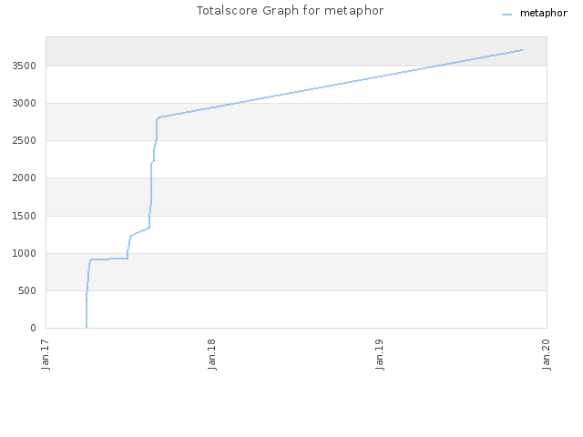 Totalscore Graph for metaphor