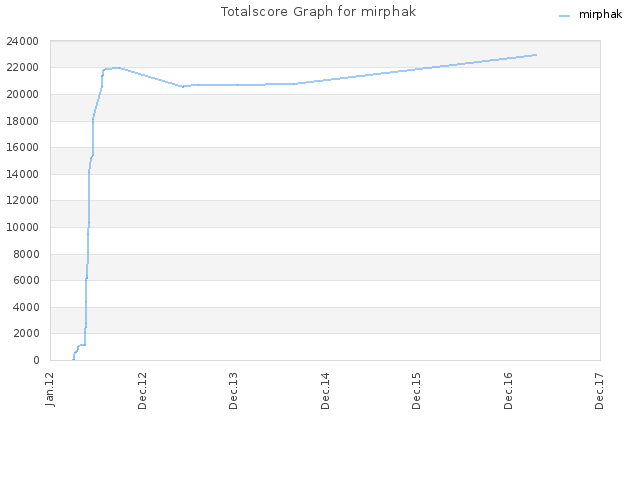 Totalscore Graph for mirphak