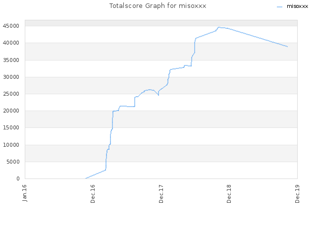 Totalscore Graph for misoxxx