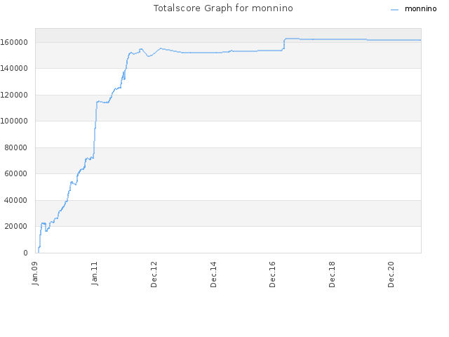 Totalscore Graph for monnino