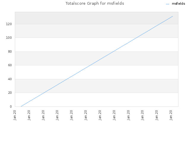 Totalscore Graph for msfields