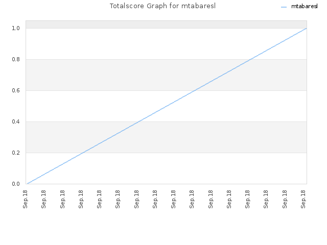 Totalscore Graph for mtabaresl