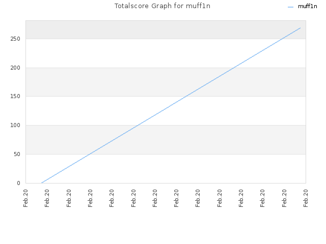 Totalscore Graph for muff1n