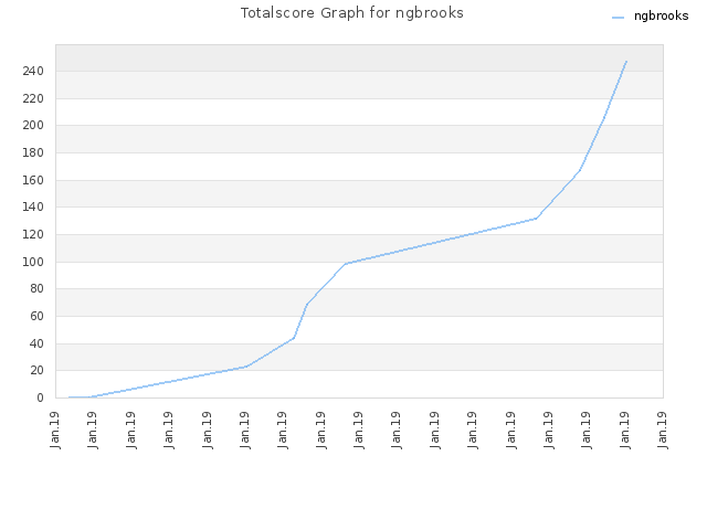 Totalscore Graph for ngbrooks