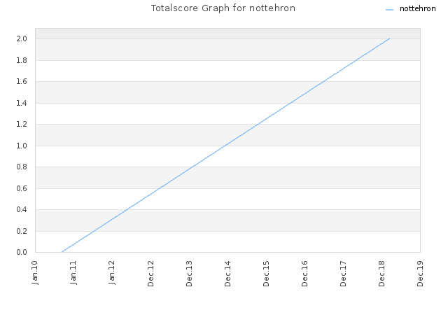 Totalscore Graph for nottehron