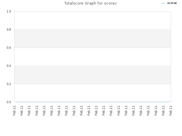 Totalscore Graph for ocorac