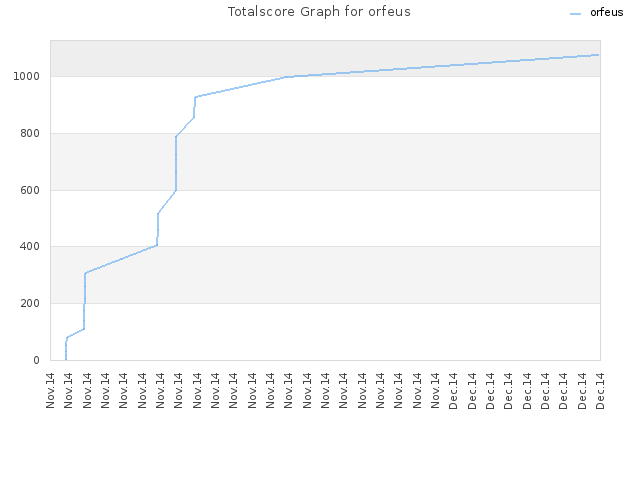 Totalscore Graph for orfeus