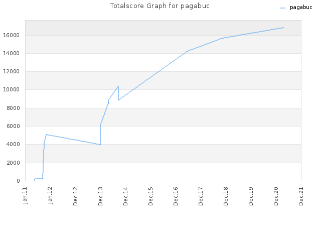 Totalscore Graph for pagabuc