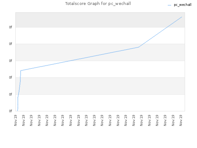Totalscore Graph for pc_wechall