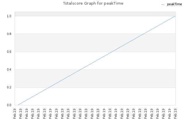 Totalscore Graph for peakTime