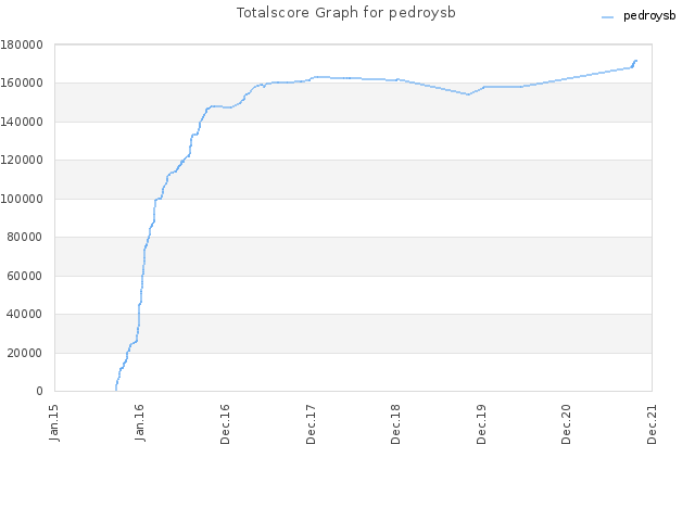Totalscore Graph for pedroysb