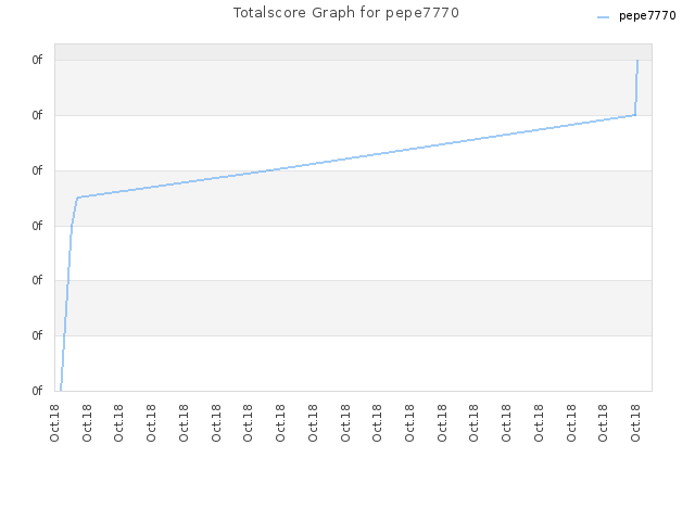 Totalscore Graph for pepe7770