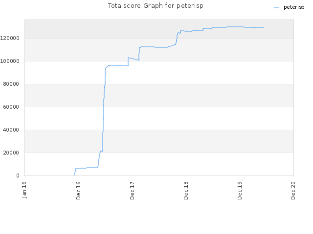 Totalscore Graph for peterisp