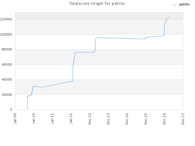 Totalscore Graph for petr0v