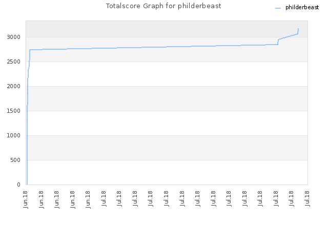Totalscore Graph for philderbeast