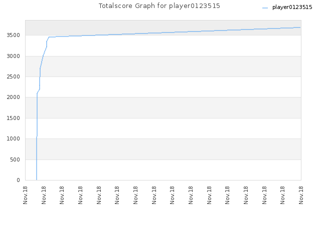 Totalscore Graph for player0123515