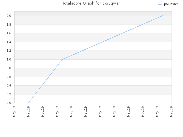 Totalscore Graph for poiuqwer